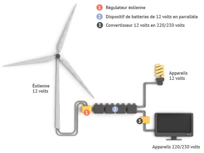 Fonctionnement éolienne domestique