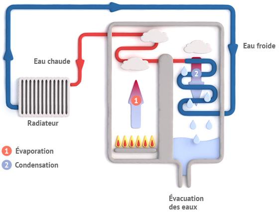 chaudi re gaz condensation cr dit d 39 imp t. Black Bedroom Furniture Sets. Home Design Ideas