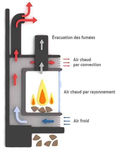 fonctionnement de l'Insert pour cheminée