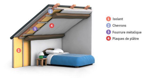 Fonctionnement Isolation toiture