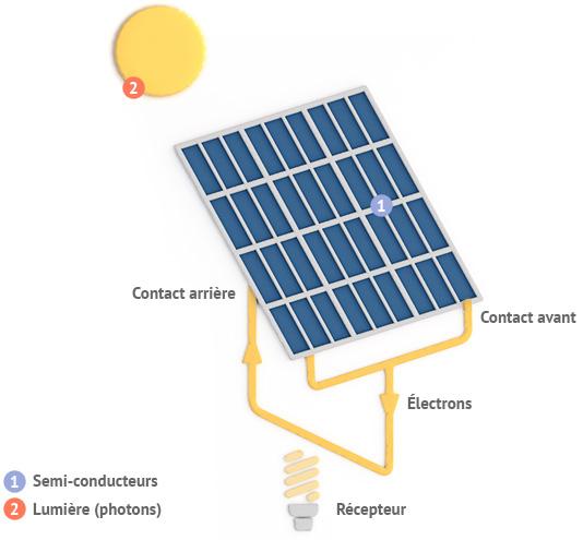 Fonctionnement Panneaux solaires photovoltaïques