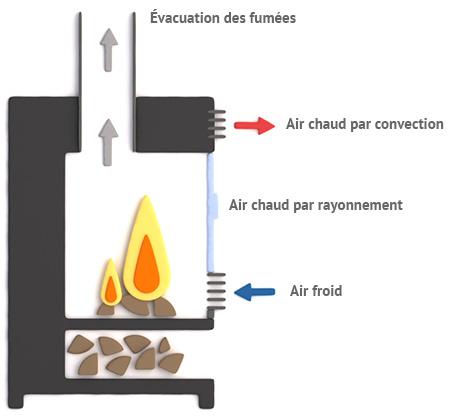 Fonctionnement du poele à bois