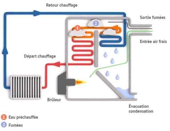 chaudiere_fioul_condensation_comment_ca_marche_0
