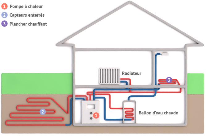 Pompe chaleur g othermique cr dit d 39 imp t - Credit impot panneau solaire ...