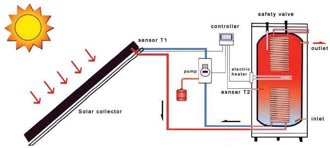 fonctionnement du panneau solaire hybride