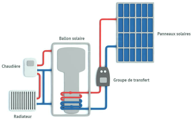 fonctionnement systeme solaire combine