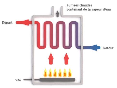 Fonctionnement chaudiere gaz basse temperature