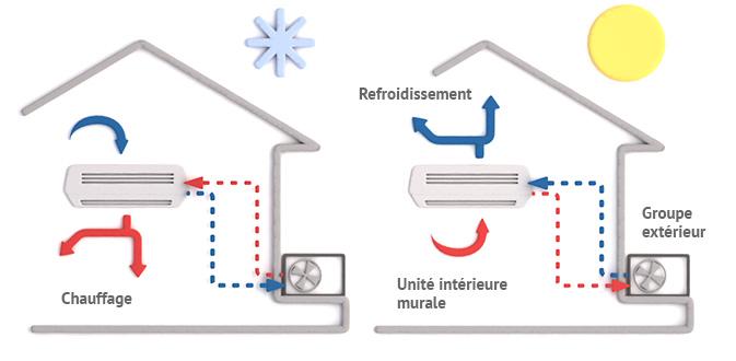 fonctionnement pompe a chaleur air-air