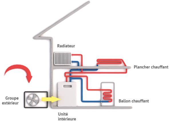fonctionnement de la pompe à chaleur air-eau