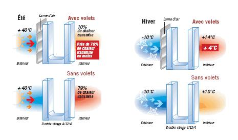Isolation thermique avec volets isolants